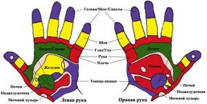 Гимнастика для рук